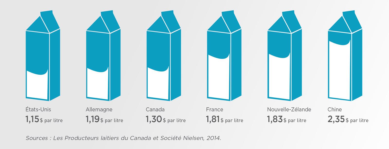 Infographie : Prix de détail pondéré du lait