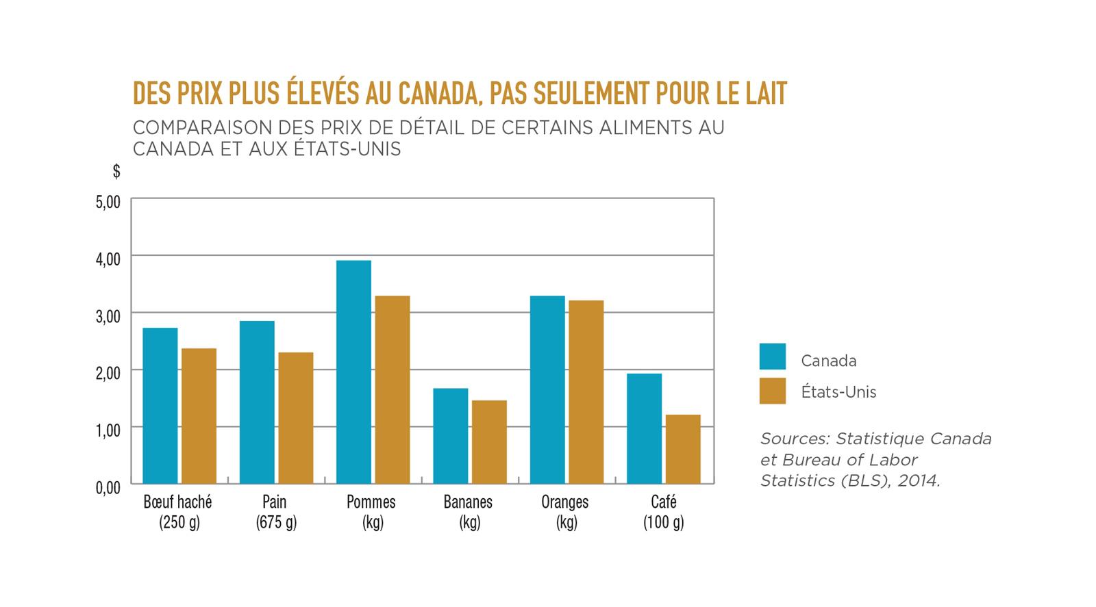 Infographie : Comparaison des prix de détail de certains aliments au Canada et aux États-Unis
