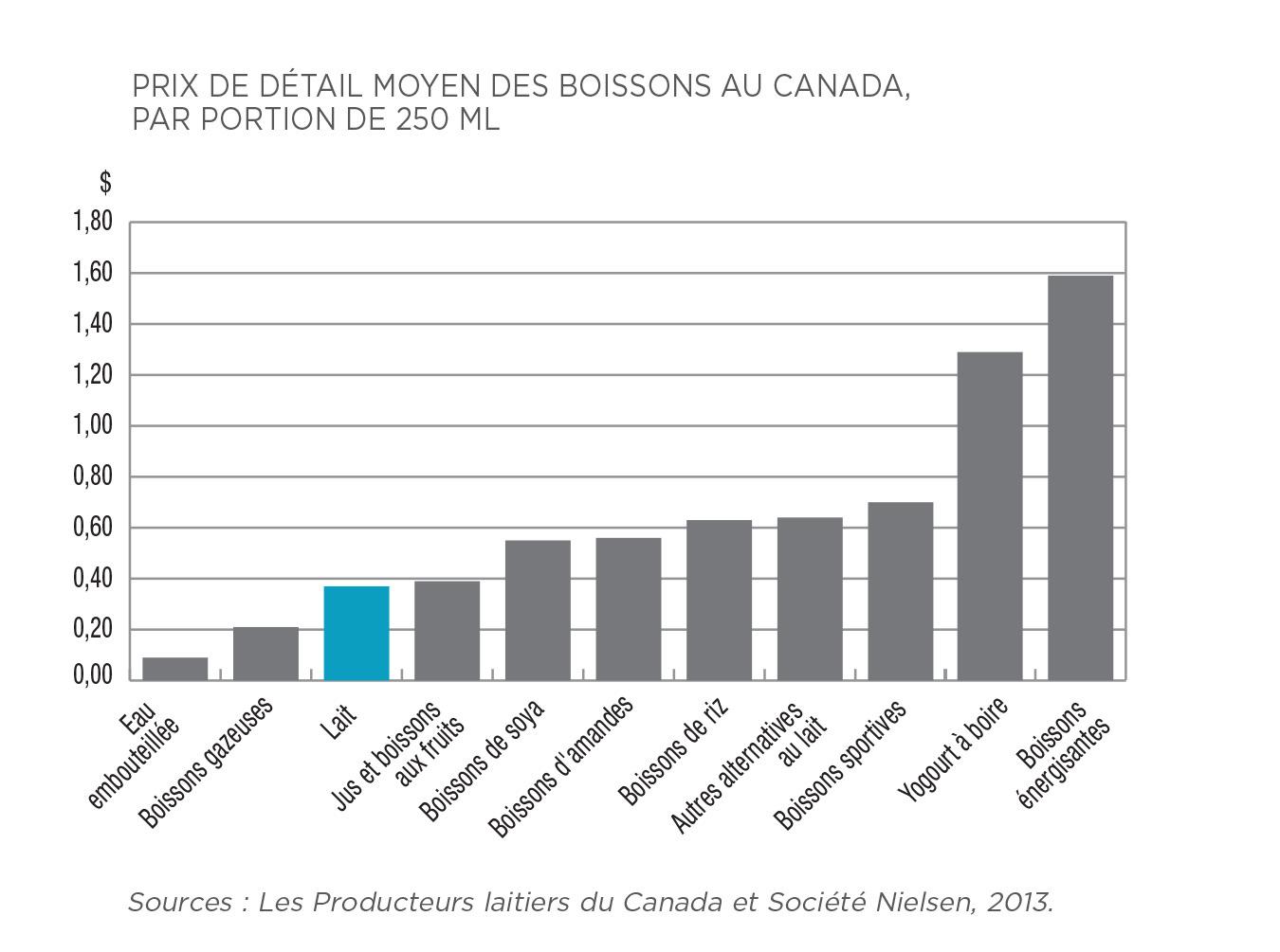 Infographie : Prix de détail moyen des boissons au Canada, par portion de 250ML