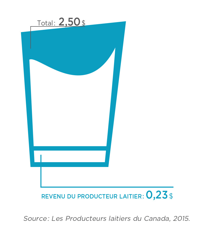 Infographie : Revenu du producteur laitier