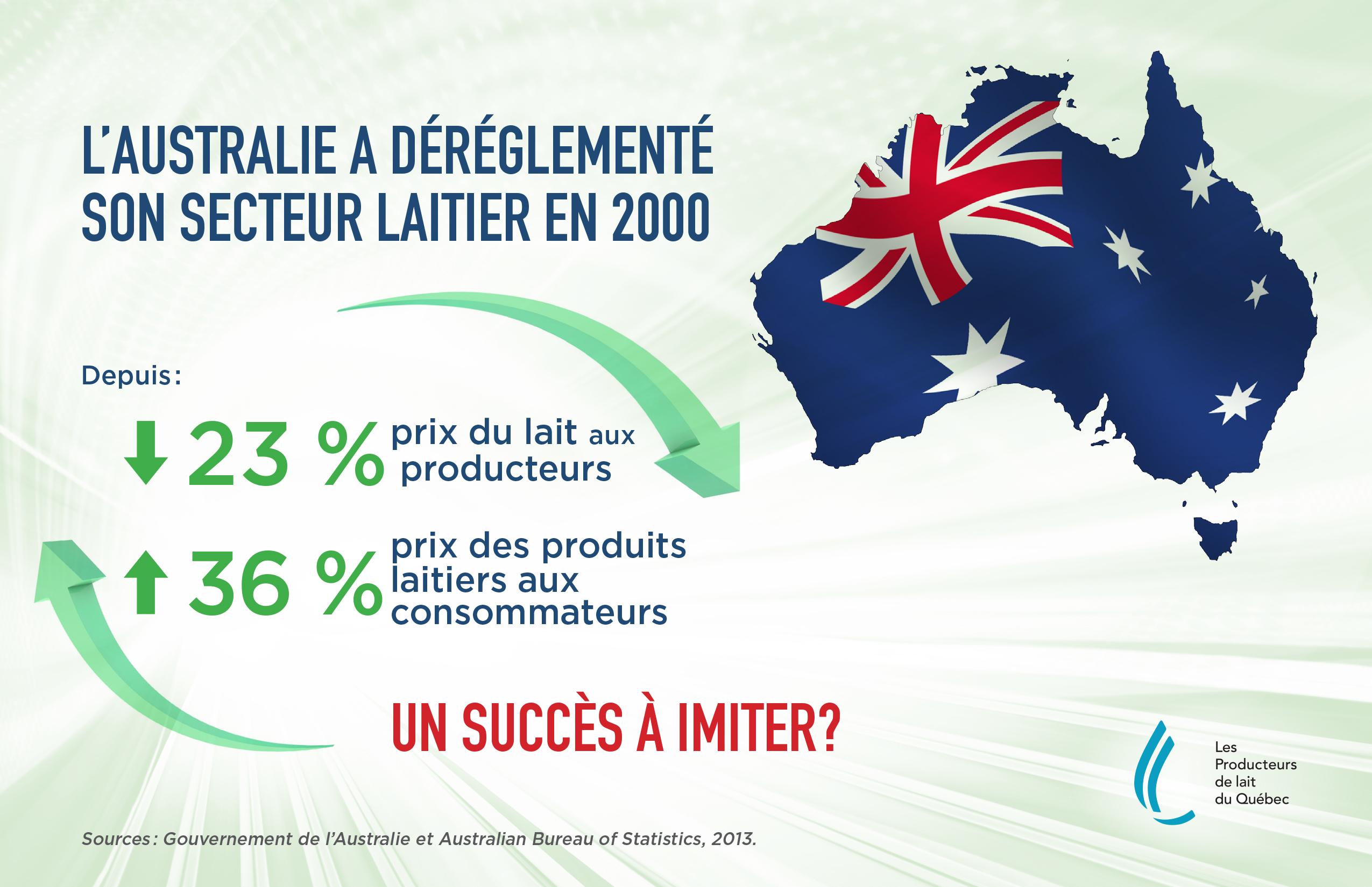 Infographie : L'Australie a déréglementé son secteur laitier en 2000