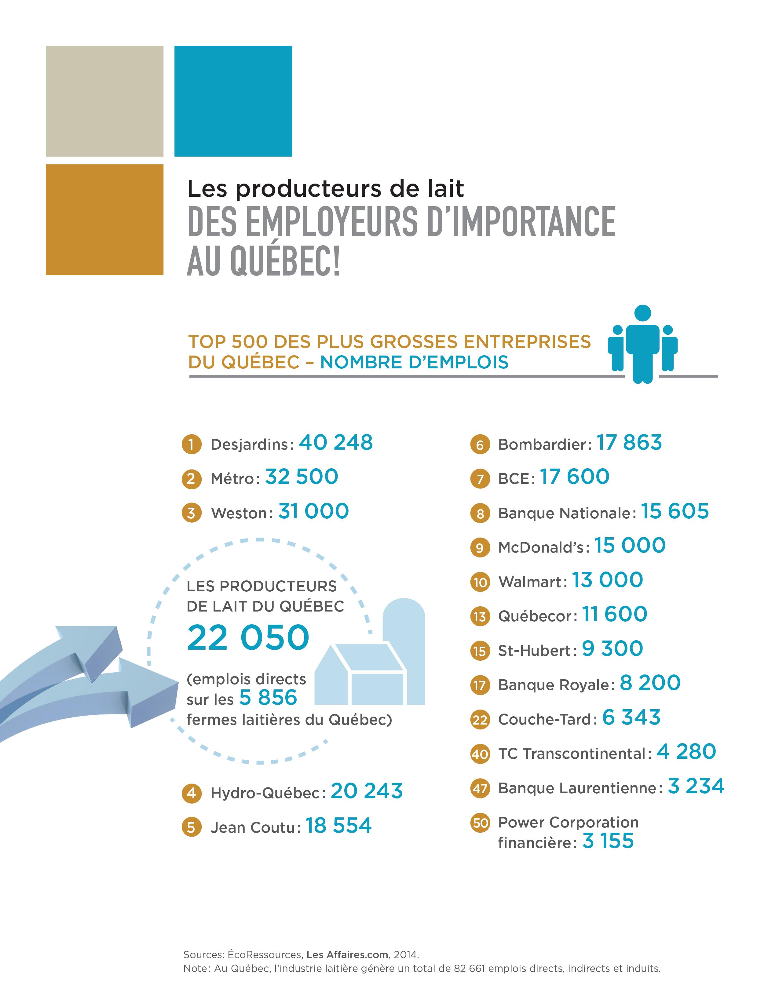 Infographie : Les producteurs de lait, des employeurs d'importance au Québec!